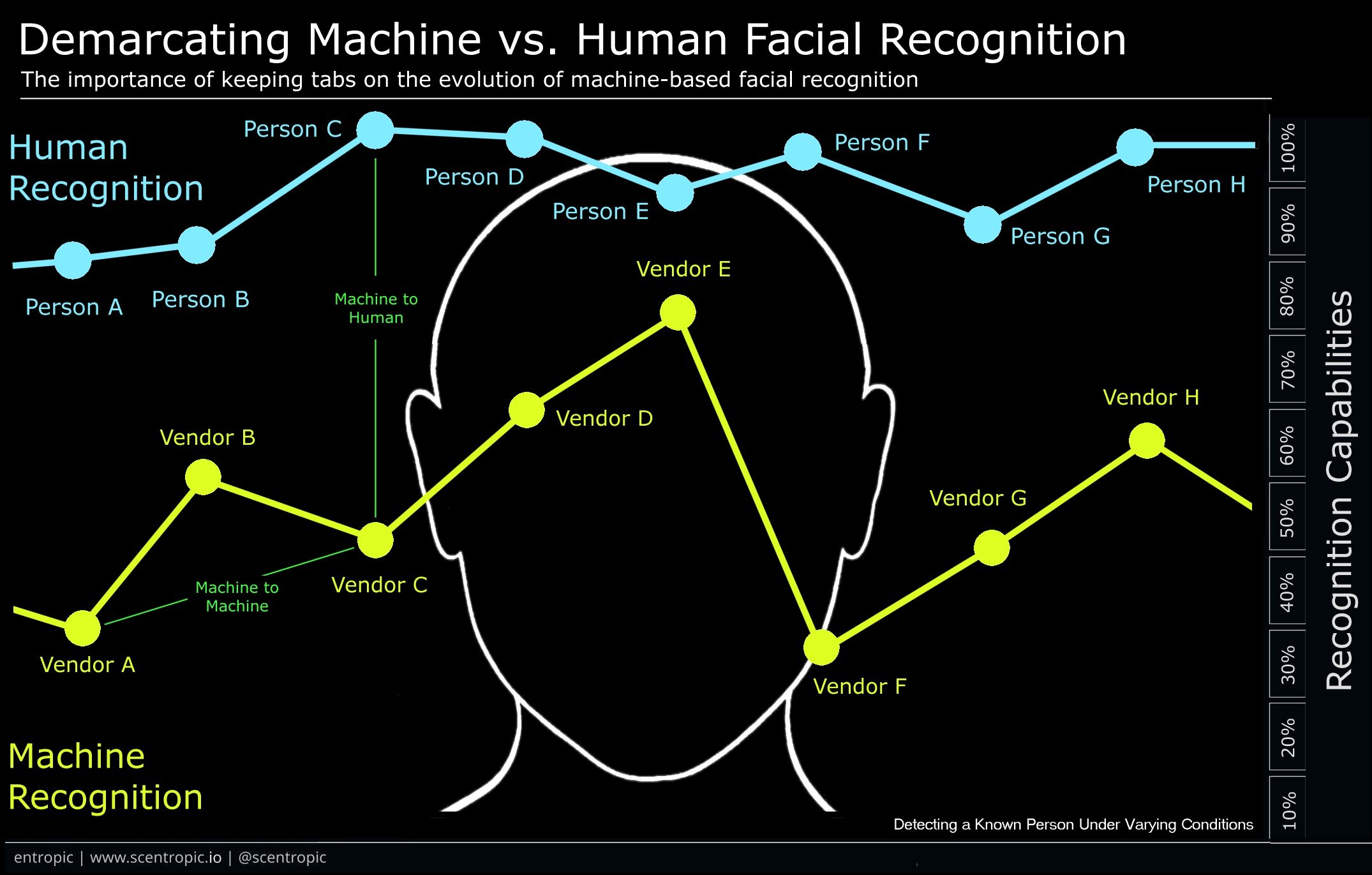 Keeping Tabs on The Evolution of Facial Recognition