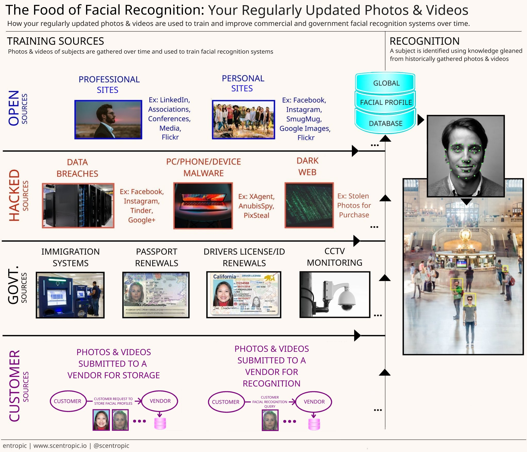 Sources of Amassed Facial Recognition Profiles